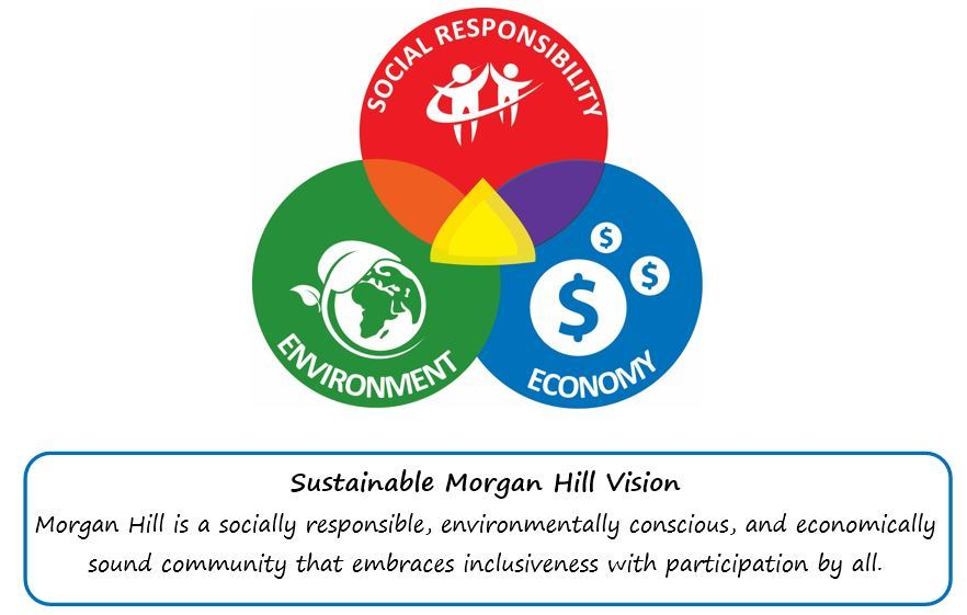 Sustainable MH